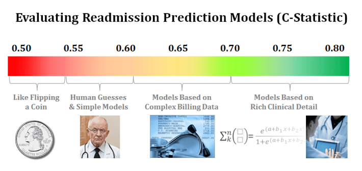 How Good are You at Predicting Readmissions?