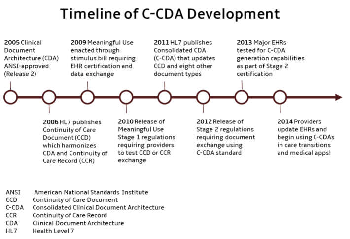 C-CDAs: The Fuel For Medical Apps
