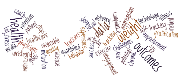 Fitness Tracks WordCloud