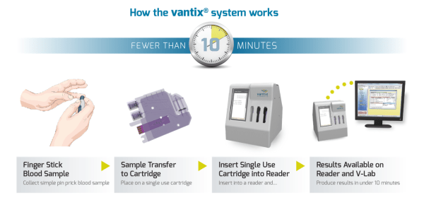 vantix diagnostics
