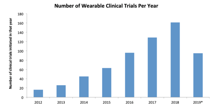 wearables clinical trials,wearable clinical trial,wearable development