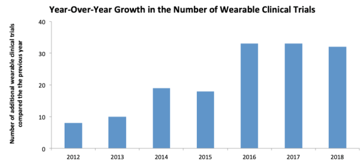 wearable types,wearables medicine,clinical wearables