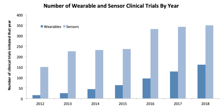 wearable sensors,wearables innovation,sensor clinical trials