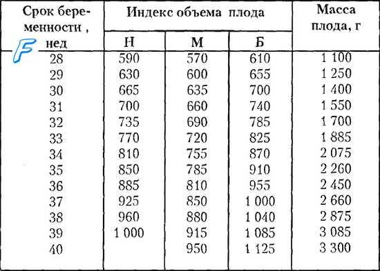 Предполагаемая масса плода по формулам и данным УЗИ
