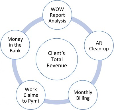 our services medxprime revenue recovery