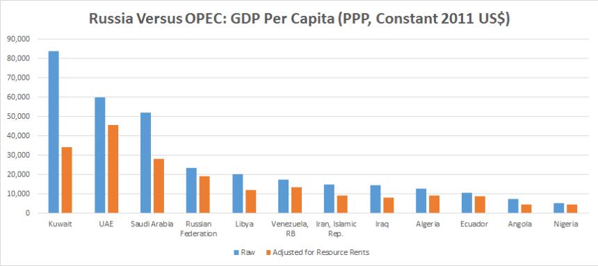 Rusko vs. OPEC: HDP na obyvateľa (PPP, Constant 2011 US$)