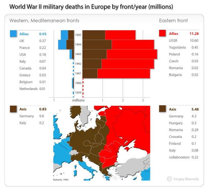 Porovnanie mŕtvych na východnom a západnom fronte