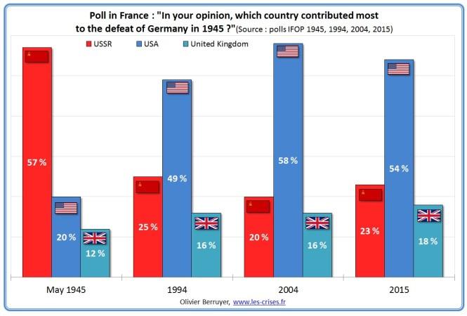 Prieskum vo Francúzsku: Podľa Vášho názoru, ktorá krajina najviac prispela k porážke Nemecka v roku 1945?
