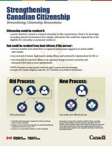 Ako sa odoberá občianstvo v Kanade