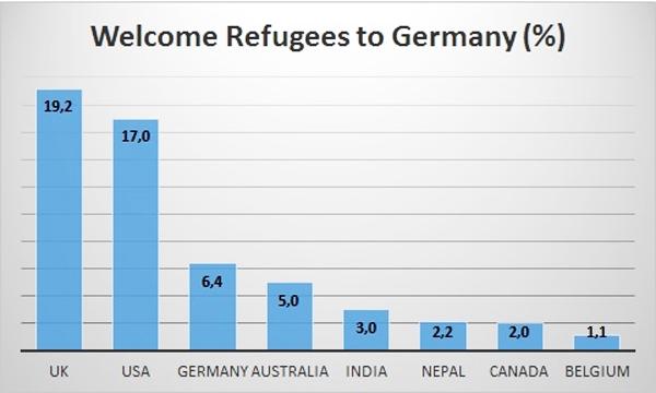#RefugeesWelcome hashtag + Nemecko. Rozdelenie podľa krajiny pôvodu twitterového účtu