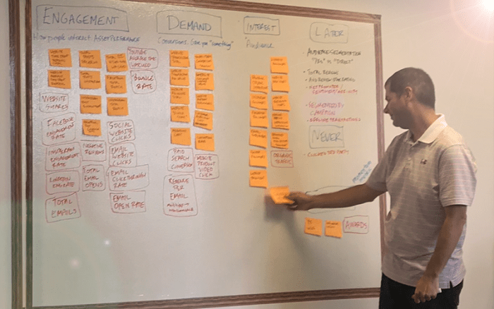 A teammate sort post-it notes during a metrics prioritization workshop.
