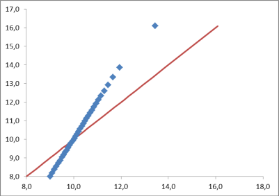 q-q plot gaussiane diversa varianza