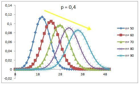 Distribuzione di probabilità binomiale