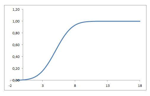 distribuzione gaussiana in excel: funzione ripartizione
