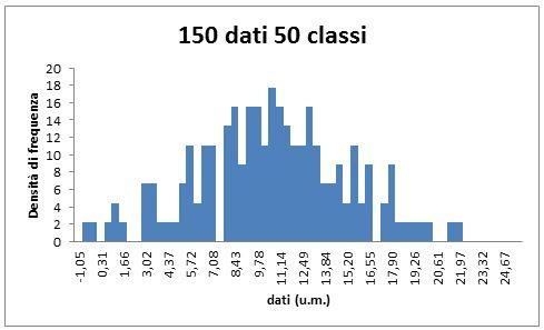150 dati e 50 classi