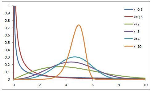 Distribuzione di densità di probabilità di Weibull