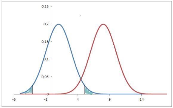 errori di un test di ipotesi: tipo 1