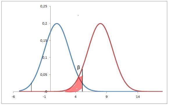 errori di un test di ipotesi> tipo 2
