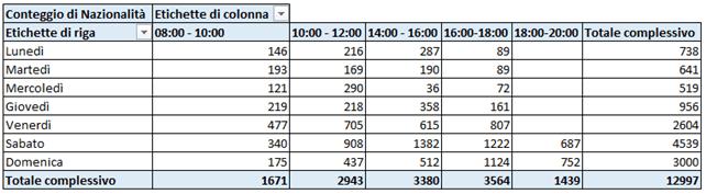 tabella pivot: secondo output