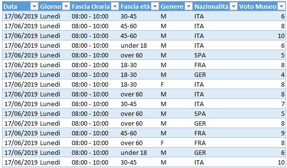 tabella pivot: tabella origine