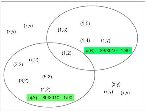 probabilità composta con reinserimento