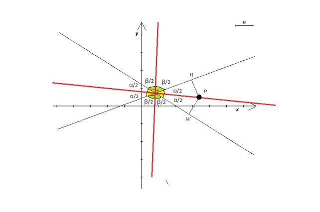 bisettrici di due rette: equidistanza