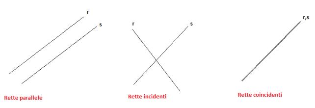 punto di intersezione: posizione reciproca rette