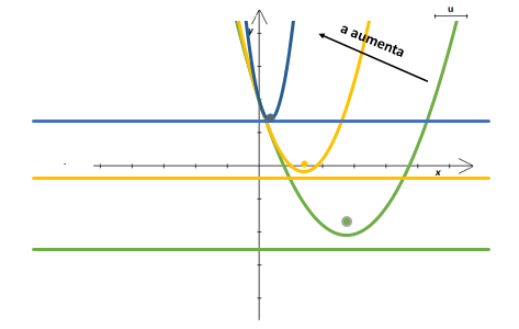 coefficienti di una parabola: coefficiente a