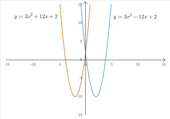 parabola simmetria