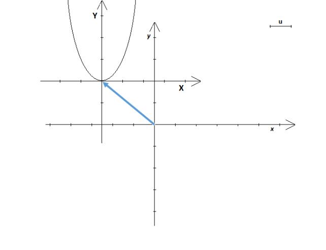 parabola in forma canonica: trasformazione