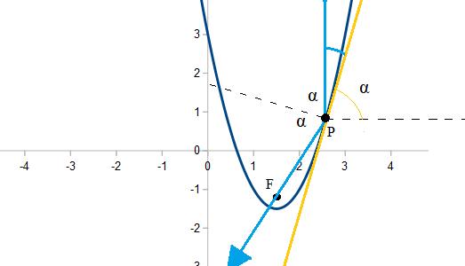 Specchio parabolico e fuoco di una parabola