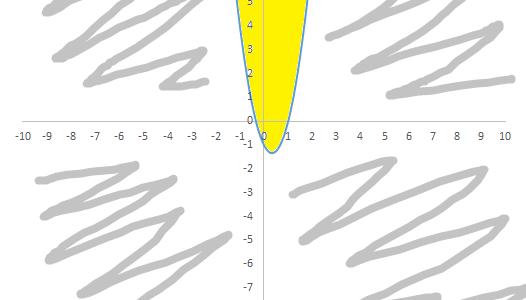 Verificare l'appartenenza di un punto ad una parabola