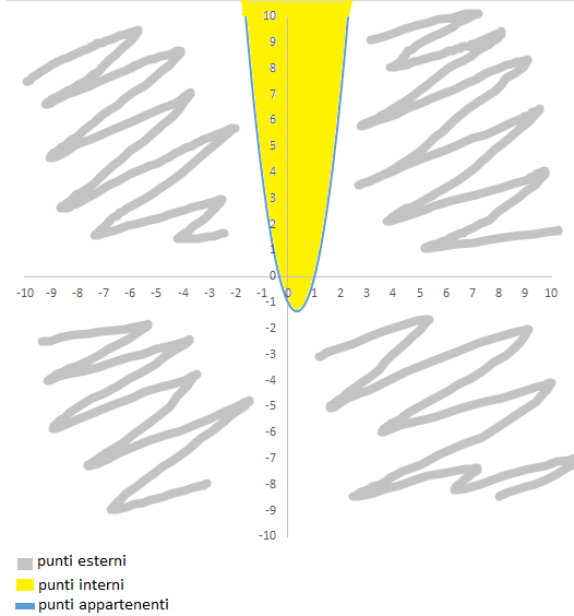 appartenenze di un punto ad una parabola: casi posizione di un punto rispetto alla parabola