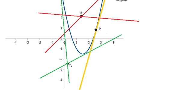 Come individuare la retta tangente ad una parabola e passante per un punto