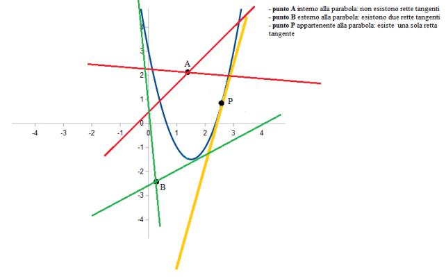 Retta tangente ad una parabola: punti interni, esterni e appartenenti