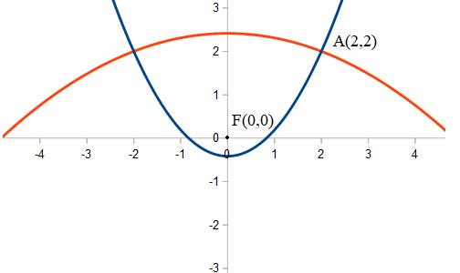 Calcolare l'equazione di una parabola noto il fuoco e passante per un punto