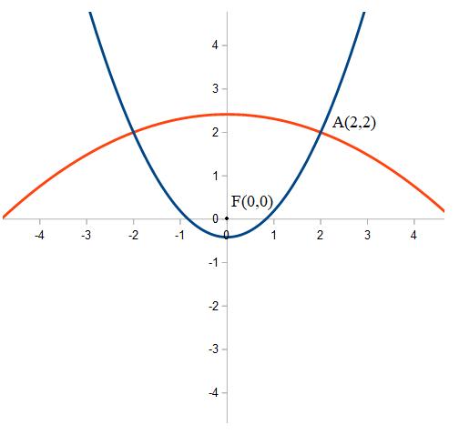 equazione della parabola noto il fuoco e passante per un punto
