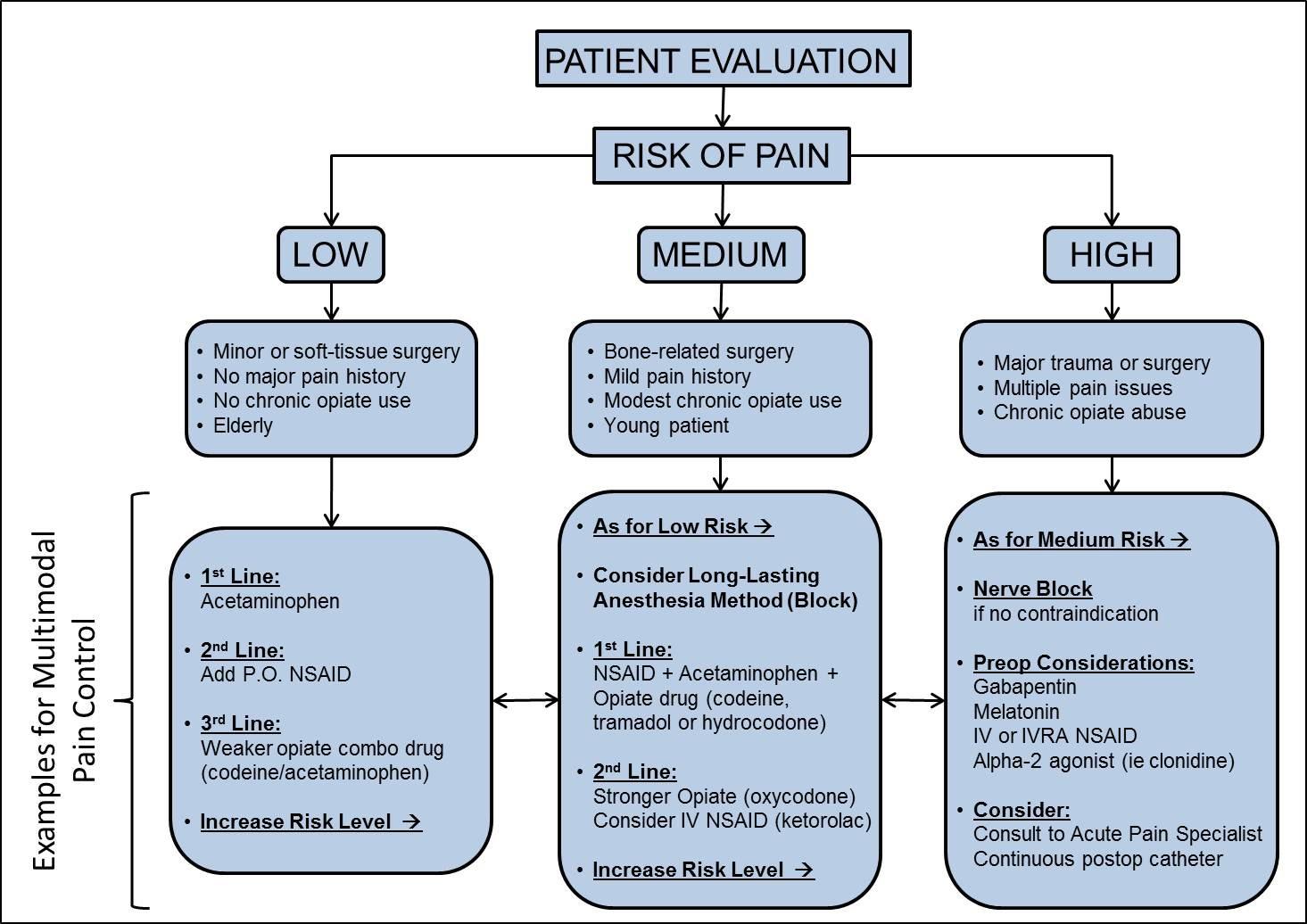 Multimodal Pain Management Algorithm