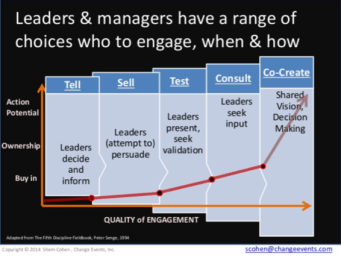 Engaging employees graphic