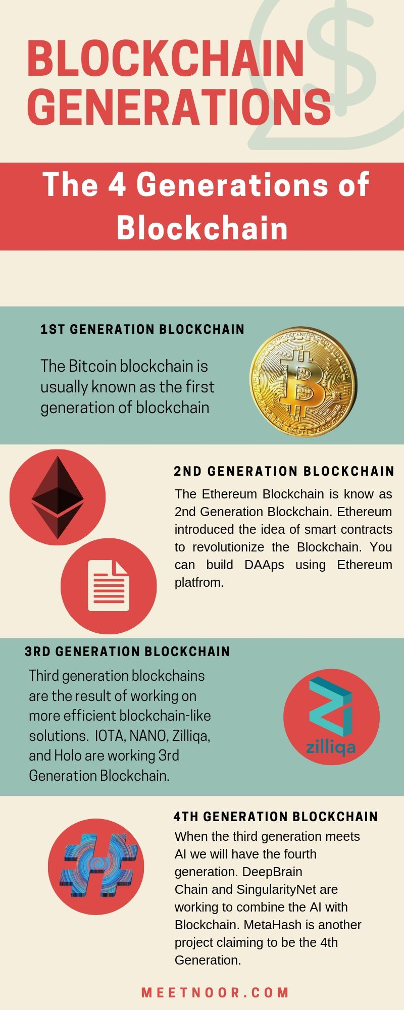 Blockchain Generations 2019