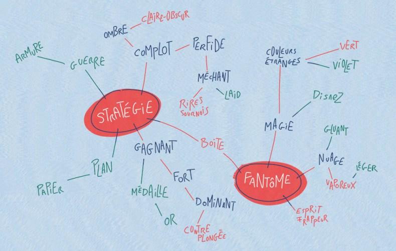 exemple schéma heuristique creativité