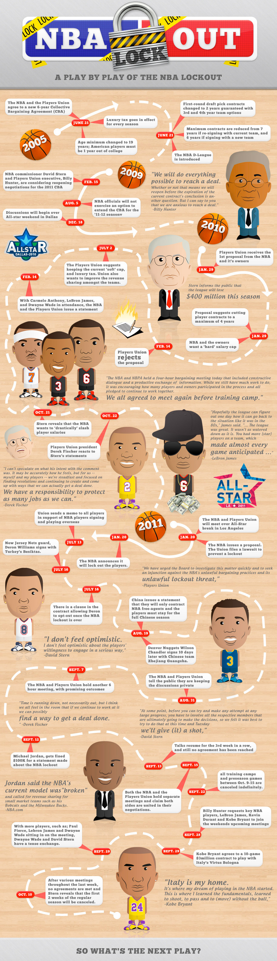 NBA Lockout Infographic