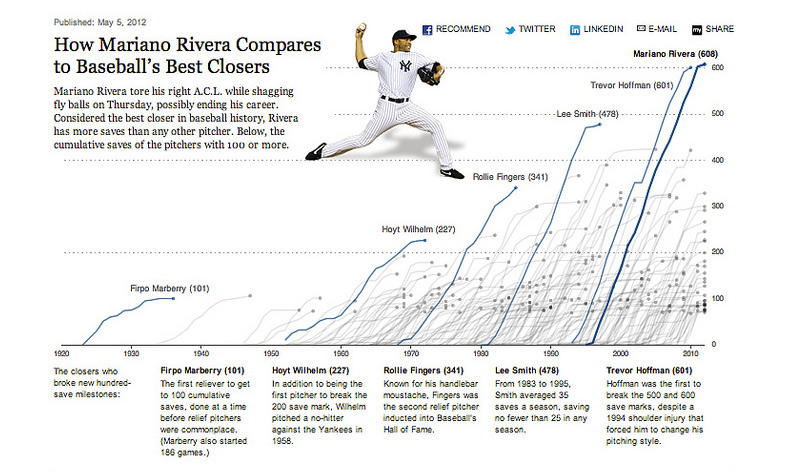 How Mariano Rivera Compares to Baseball's Best Closers :: chartsnthings (4)