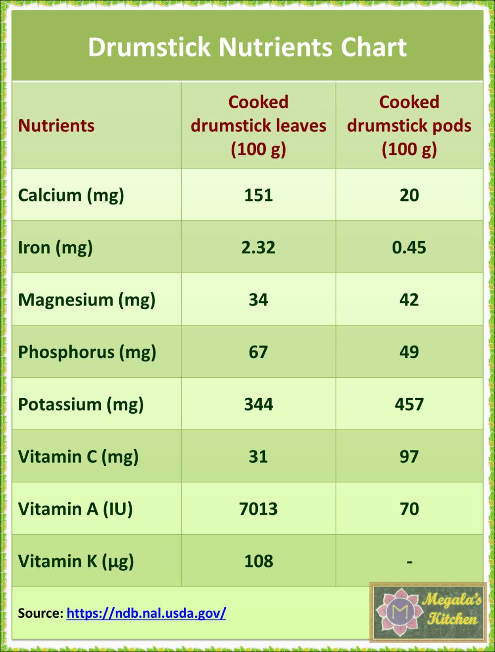 drumsticks nutrients.png