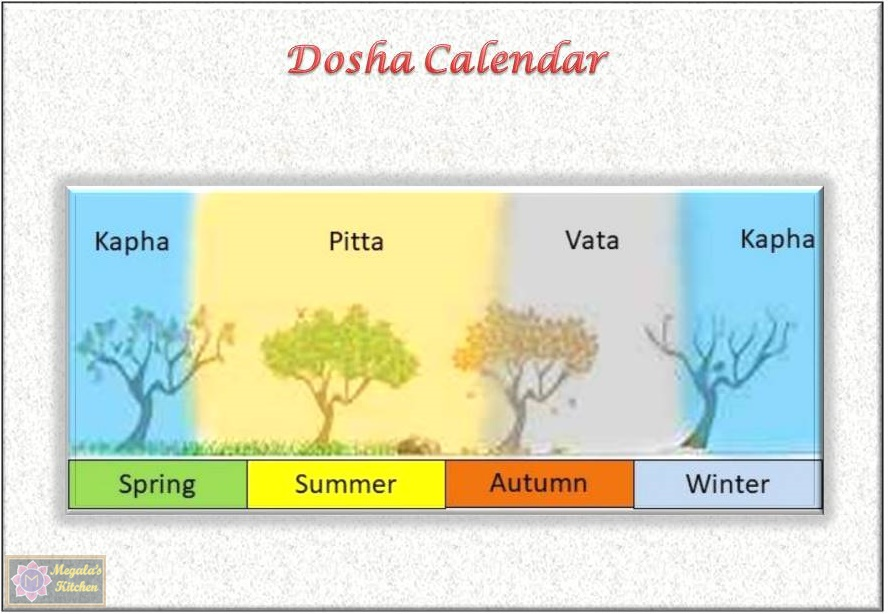 dosha-seasons Ayur Detox