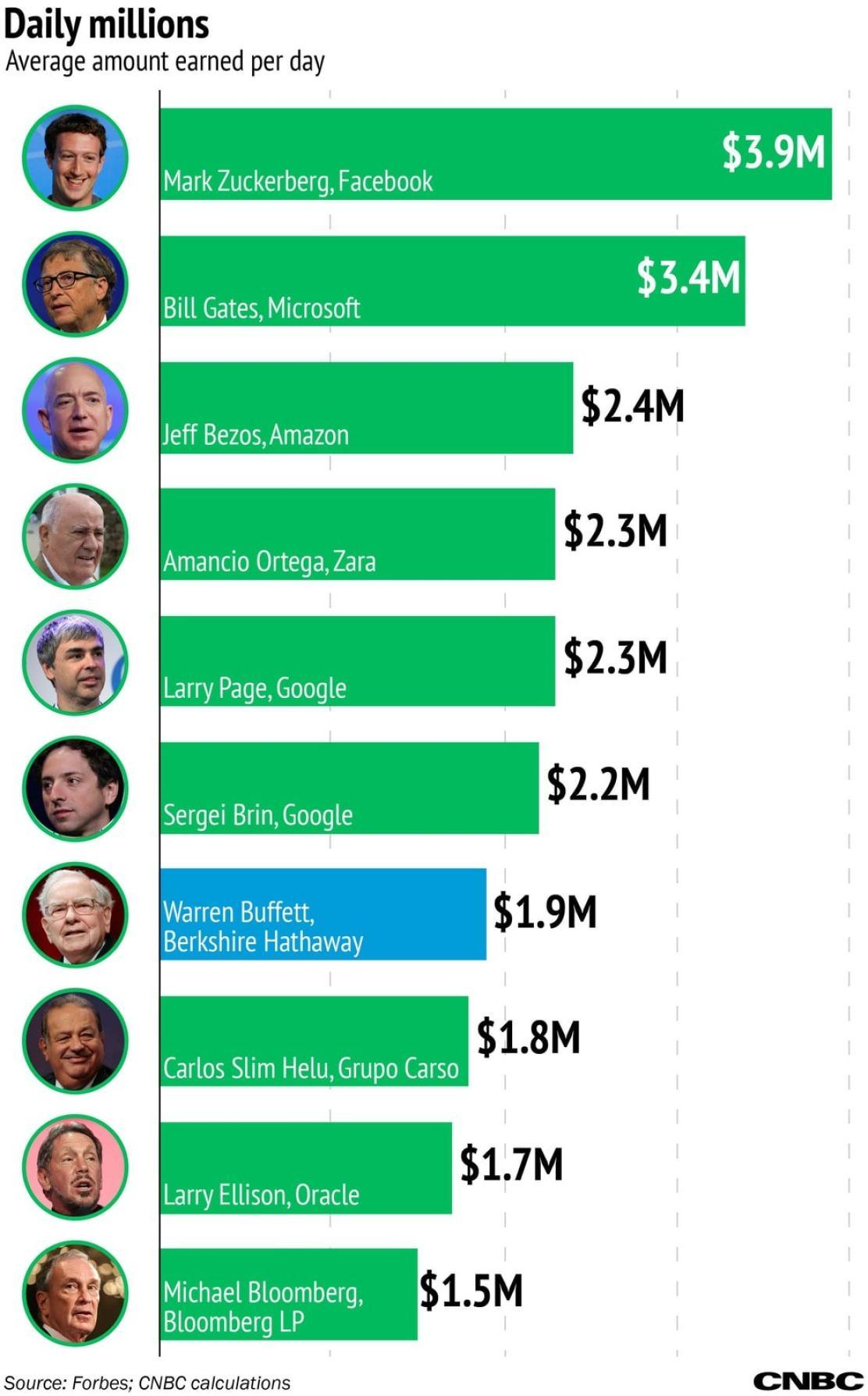 Warren Buffett Ha Hecho $2 MILLONES Por ¡Cada Día De Su Vida!