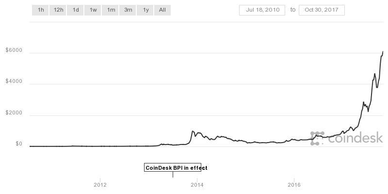 Este gráfico muestra el precio de un Bitcoin desde inicios de 2011