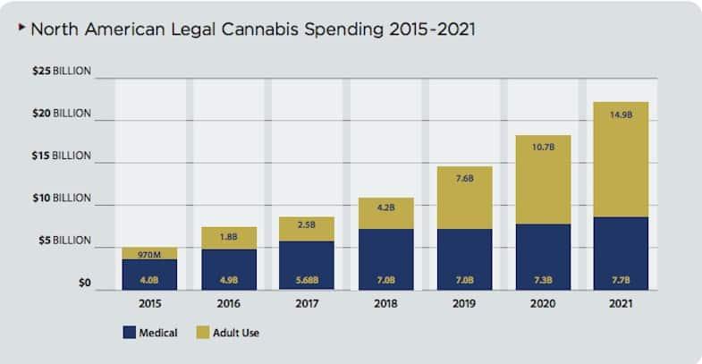Industria de Marihuana