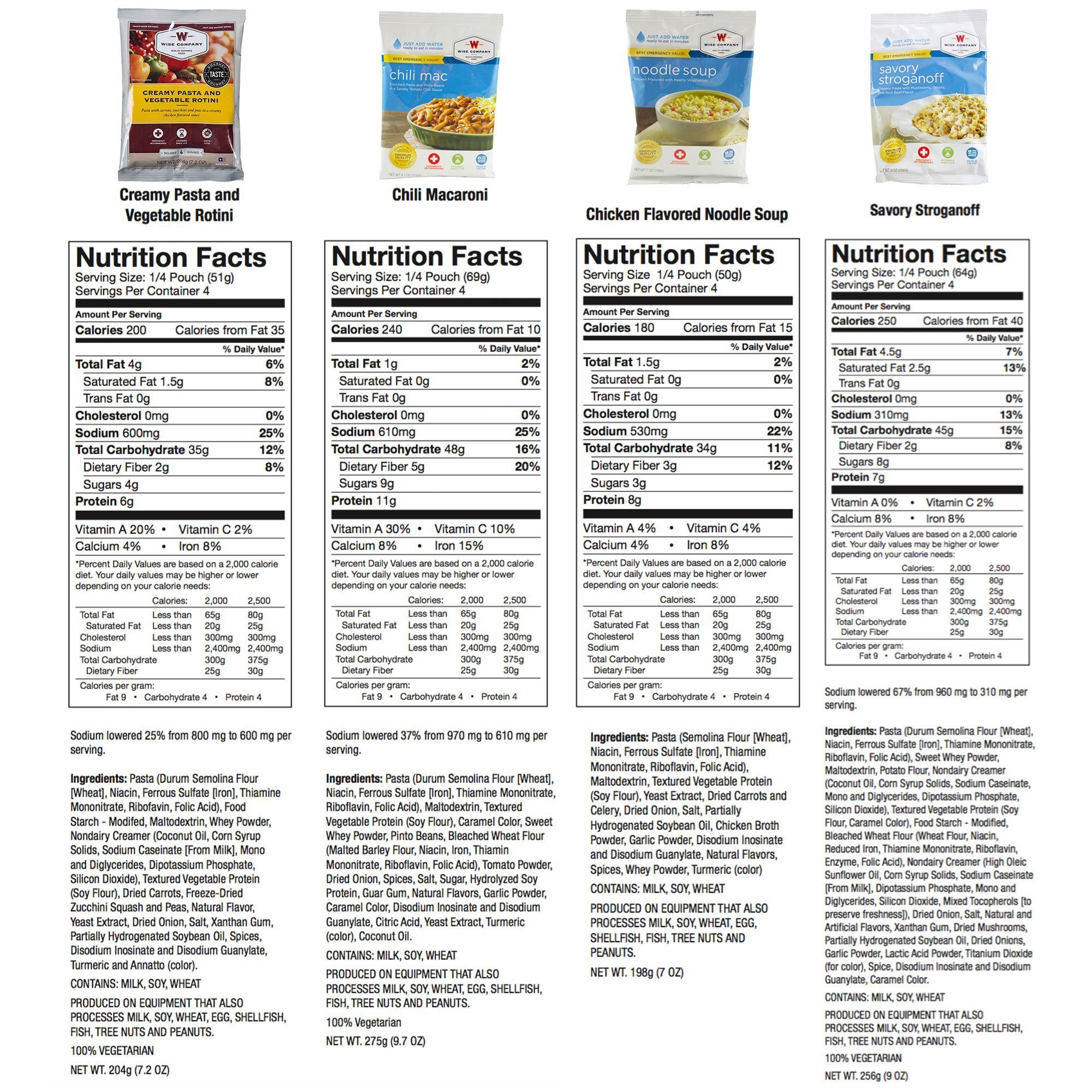 Wise Food Storage Nutritional Information 7