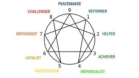 Enneagram: the new zodiac?